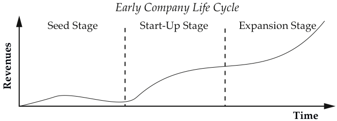 Early Company Life Cycle